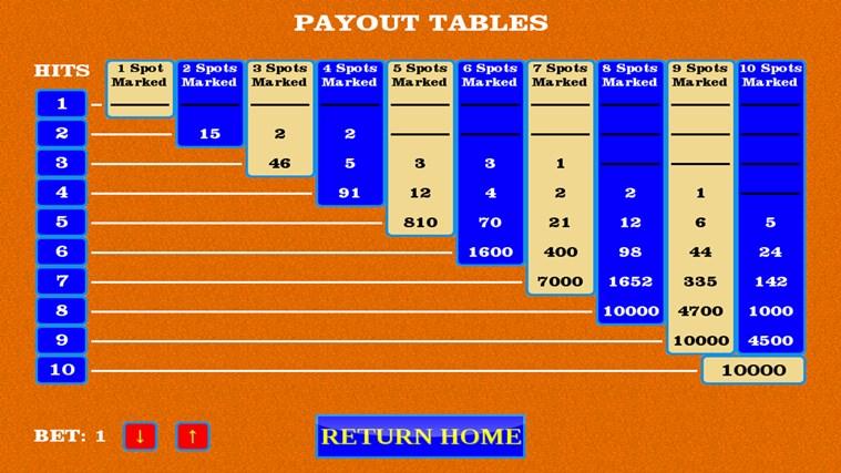 Keno Payouts